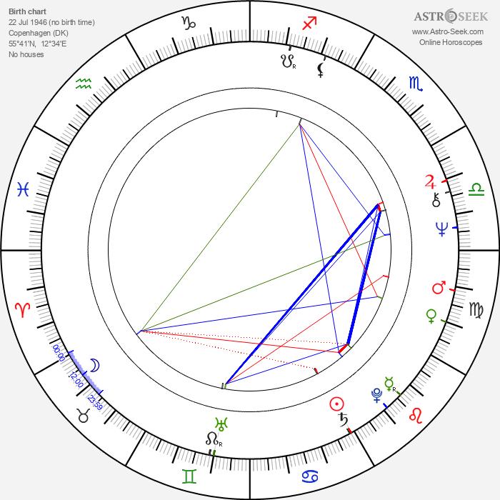 Rolf Konow - Astrology Natal Birth Chart