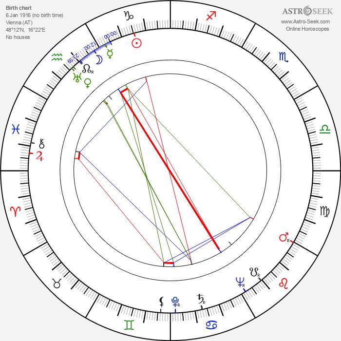 Rolf Kutschera - Astrology Natal Birth Chart