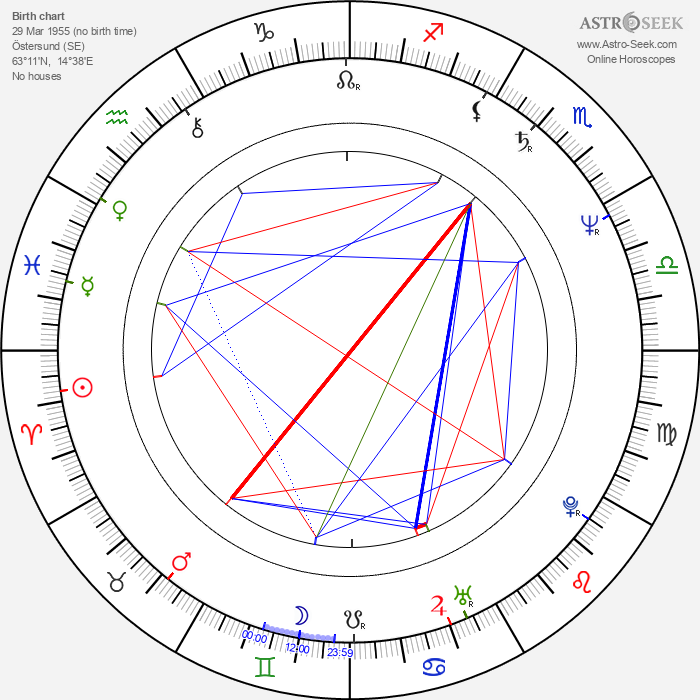 Rolf Lassgård - Astrology Natal Birth Chart