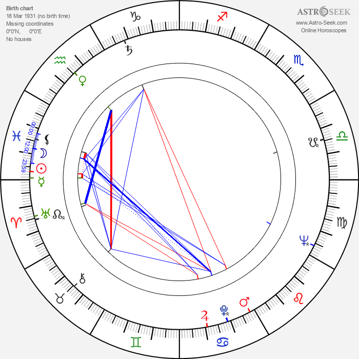 Rolf Losansky - Astrology Natal Birth Chart