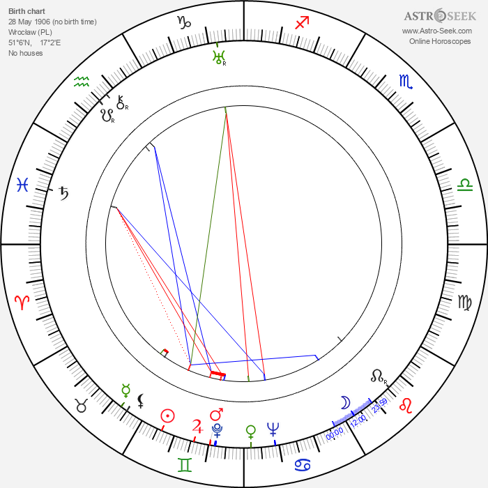 Rolf Marbot - Astrology Natal Birth Chart