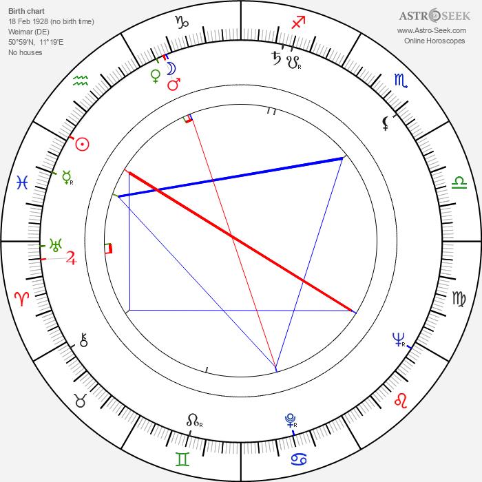 Rolf Ripperger - Astrology Natal Birth Chart