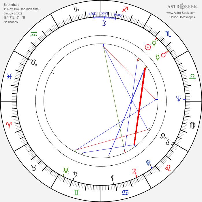 Rolf Schübel - Astrology Natal Birth Chart