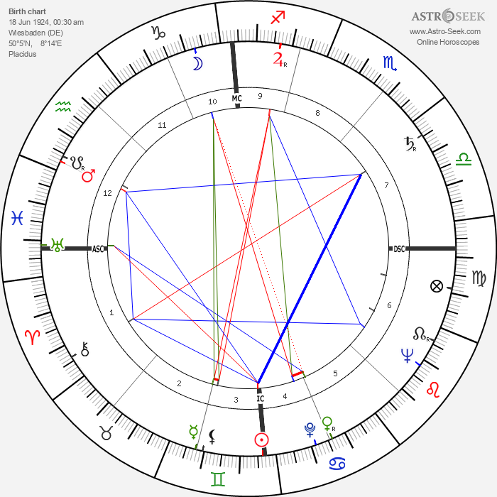 Rolf von Sydow - Astrology Natal Birth Chart