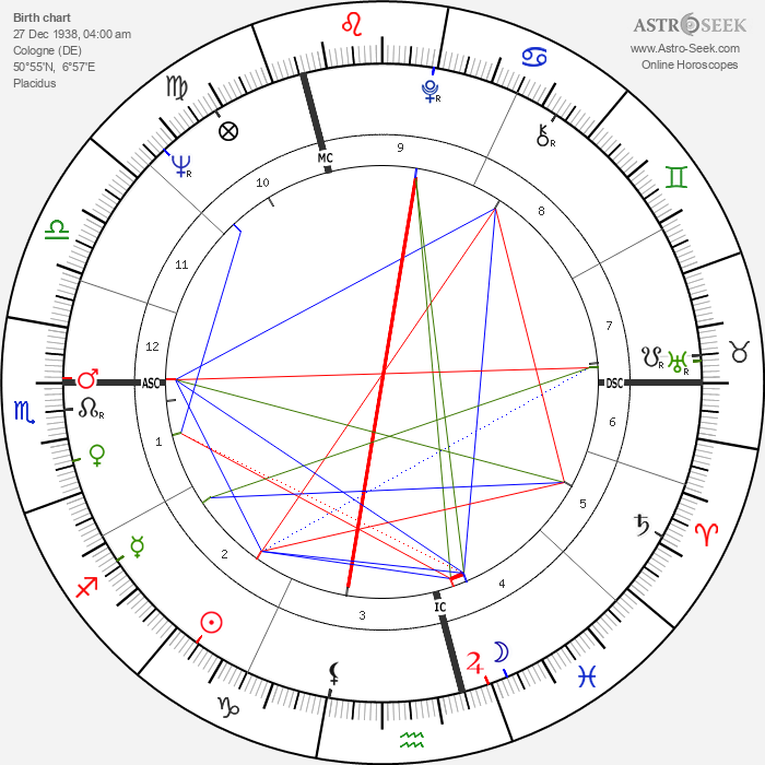 Rolf Wolfsohl - Astrology Natal Birth Chart