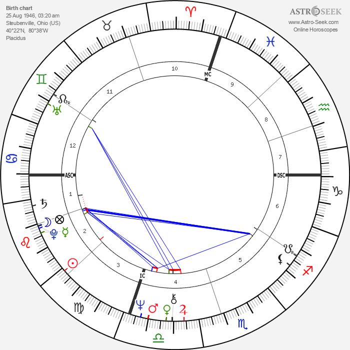 Rollie Fingers - Astrology Natal Birth Chart