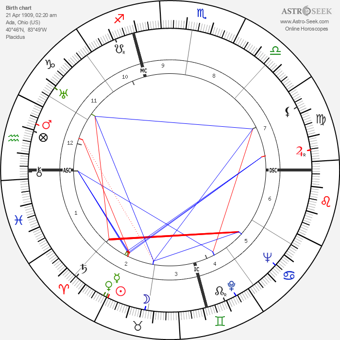 Rollo May - Astrology Natal Birth Chart