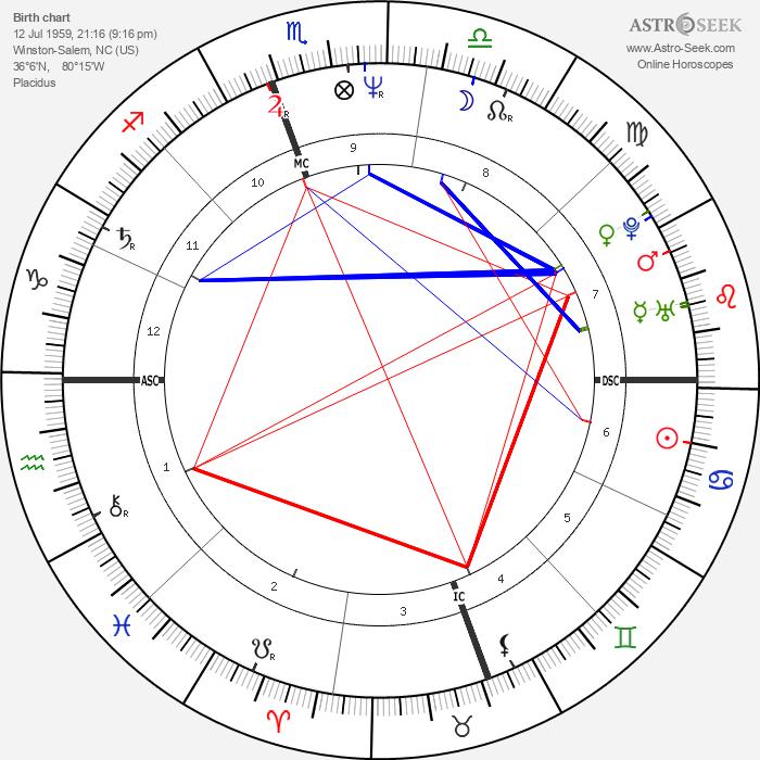 Rolonda Watts - Astrology Natal Birth Chart