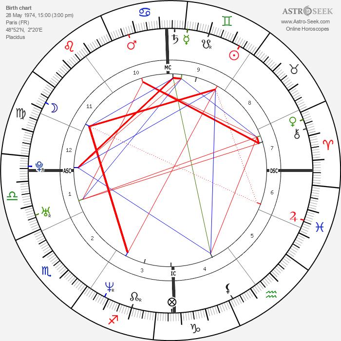 Romain Duris - Astrology Natal Birth Chart