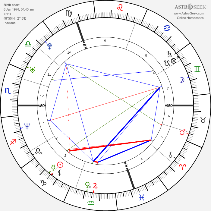 Romain Sardou - Astrology Natal Birth Chart