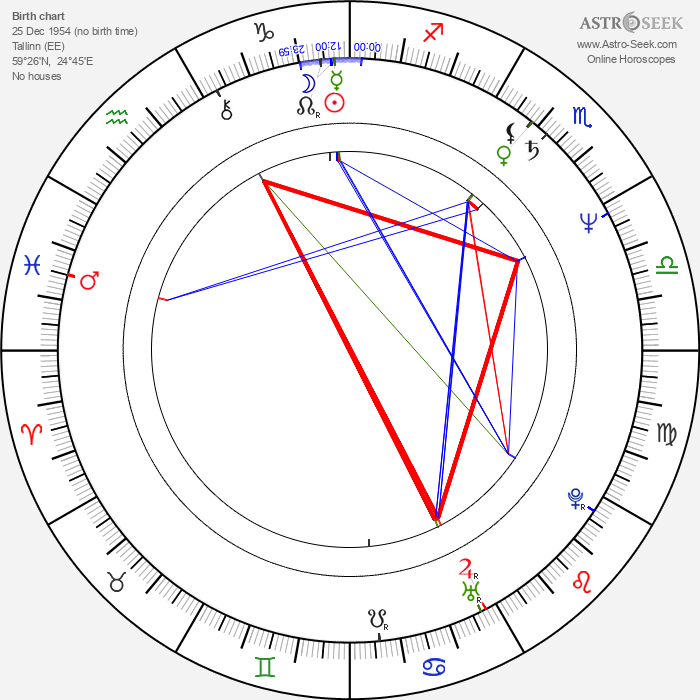 Roman Baskin - Astrology Natal Birth Chart