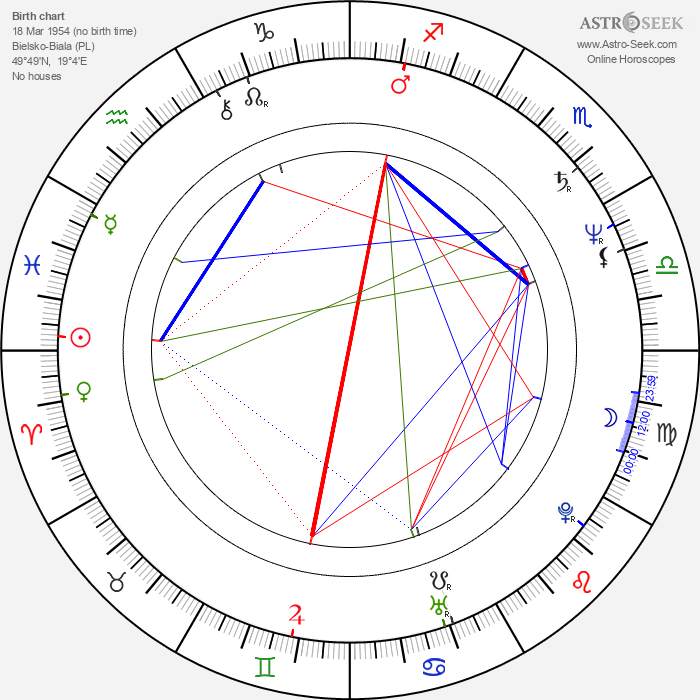 Roman Frankl - Astrology Natal Birth Chart