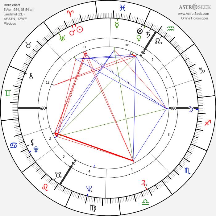 Roman Herzog - Astrology Natal Birth Chart
