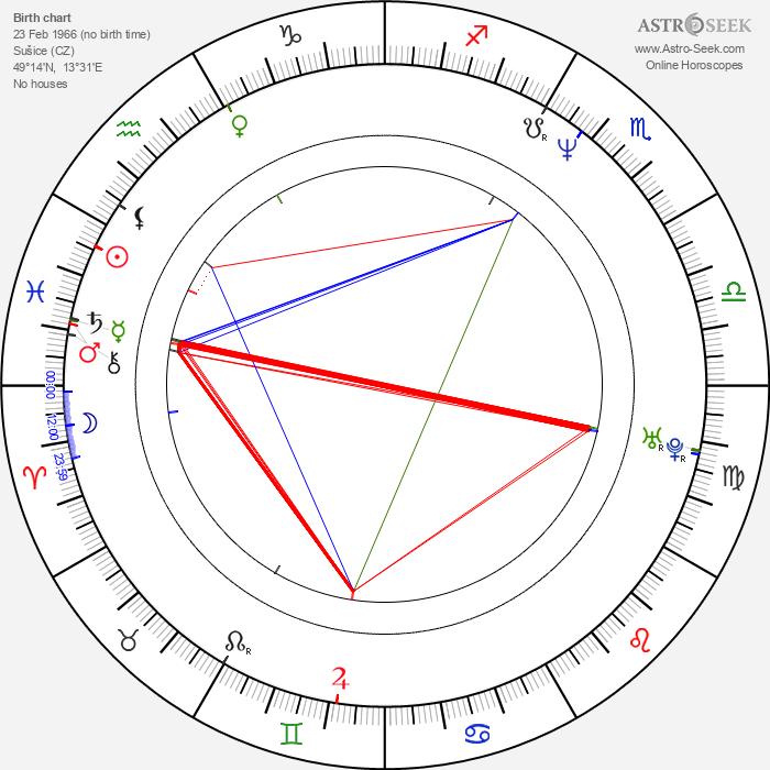Roman Holý - Astrology Natal Birth Chart