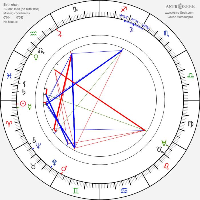 Roman Hubczenko - Astrology Natal Birth Chart