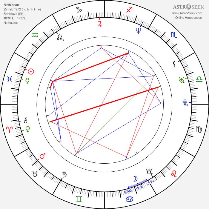 Roman Janecka - Astrology Natal Birth Chart
