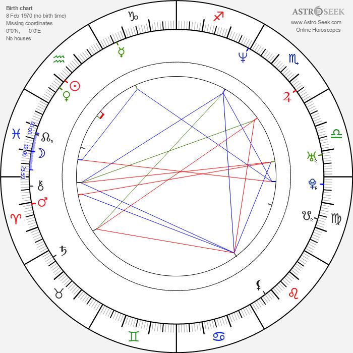 Roman Knizka - Astrology Natal Birth Chart