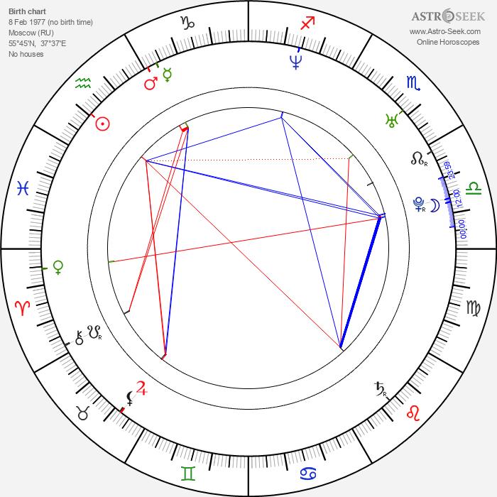 Roman Kostomarov - Astrology Natal Birth Chart