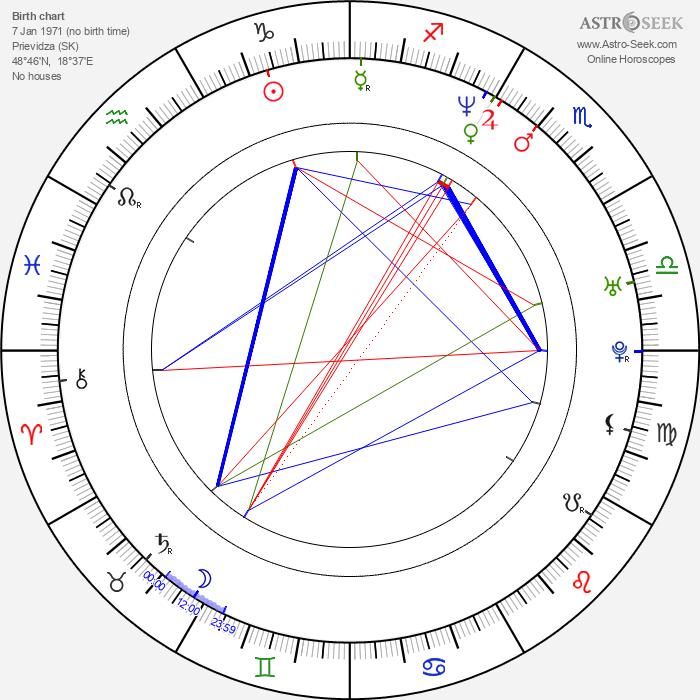 Roman Kozak - Astrology Natal Birth Chart