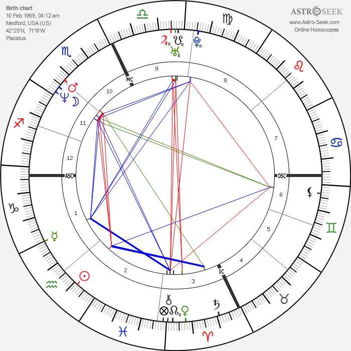 Roman Luisi - Astrology Natal Birth Chart