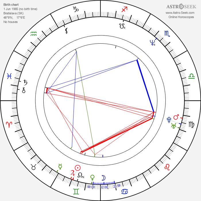 Roman Luknár - Astrology Natal Birth Chart