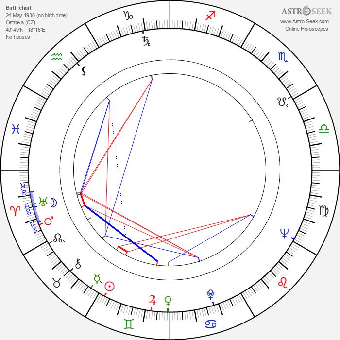 Roman Mecnarowski - Astrology Natal Birth Chart