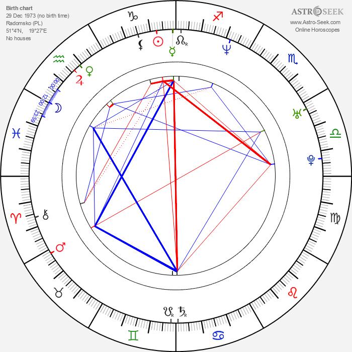 Roman Pietakiewicz - Astrology Natal Birth Chart
