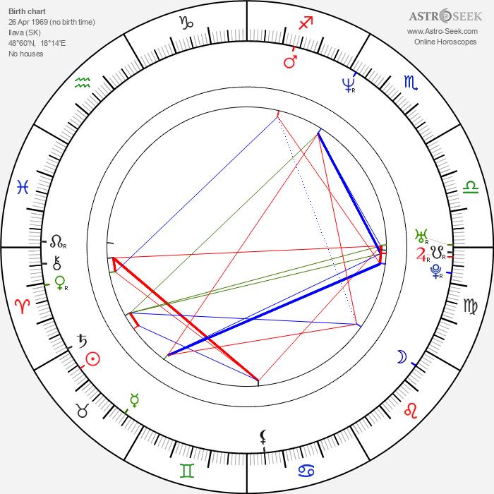 Roman Pomajbo - Astrology Natal Birth Chart