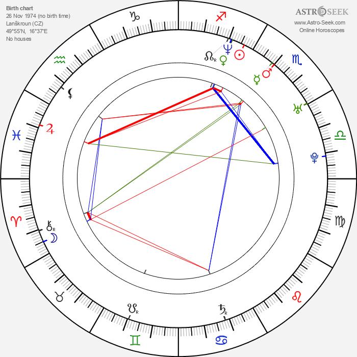 Roman Šebrle - Astrology Natal Birth Chart