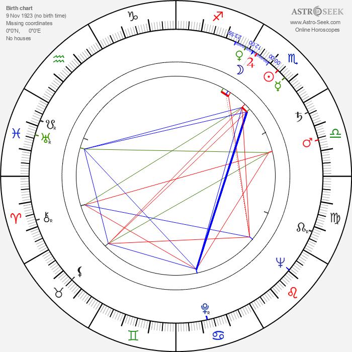 Roman Sykala - Astrology Natal Birth Chart