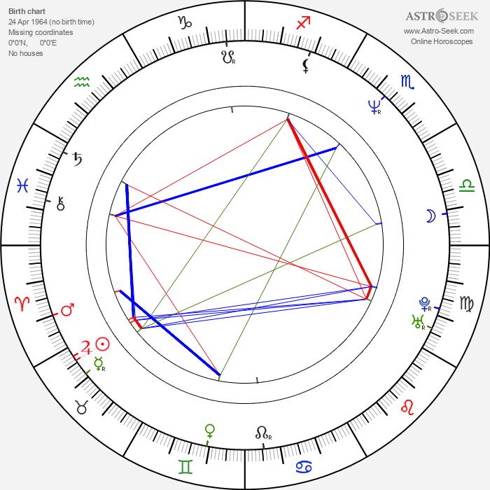 Roman Teprt - Astrology Natal Birth Chart