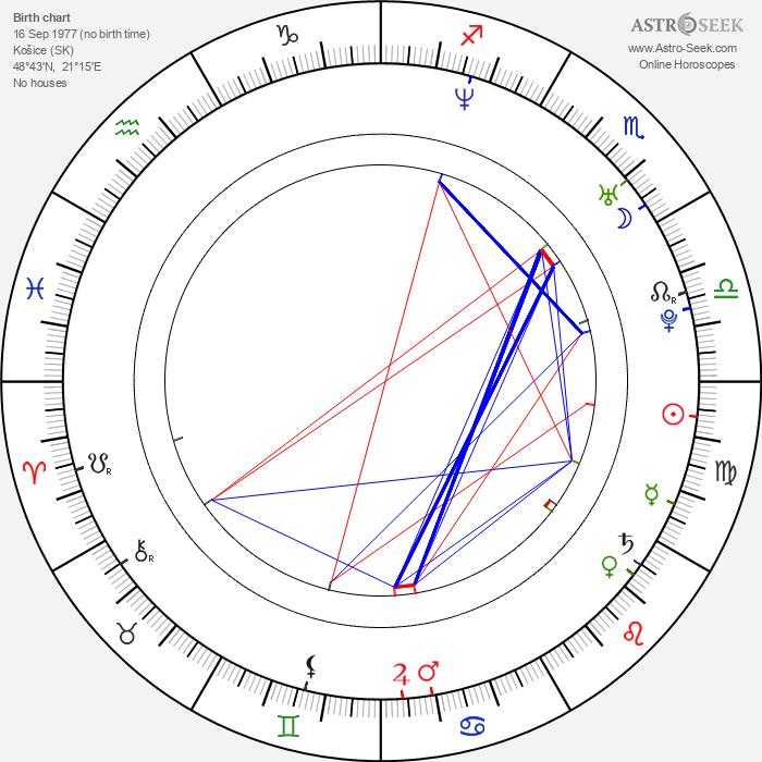 Roman Timko - Astrology Natal Birth Chart
