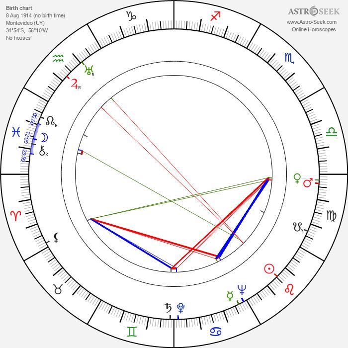 Román Viñoly Barreto - Astrology Natal Birth Chart