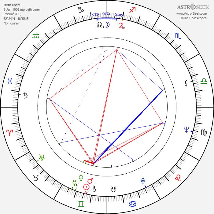 Roman Wilhelmi - Astrology Natal Birth Chart