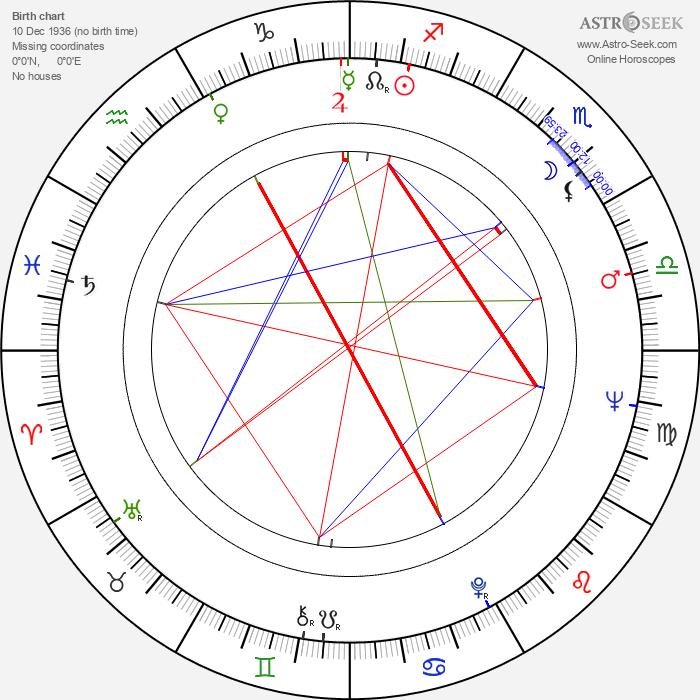 Roman Zaluski - Astrology Natal Birth Chart