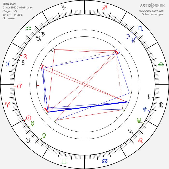 Romana Chvalová - Astrology Natal Birth Chart