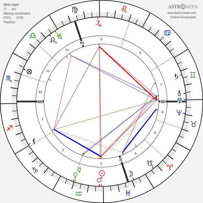Romano Guardini - Astrology Natal Birth Chart