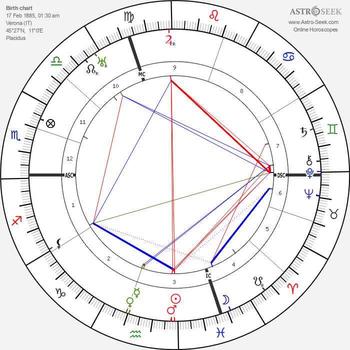 Romano Guardini - Astrology Natal Birth Chart