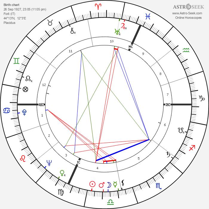 Romano Mussolini - Astrology Natal Birth Chart
