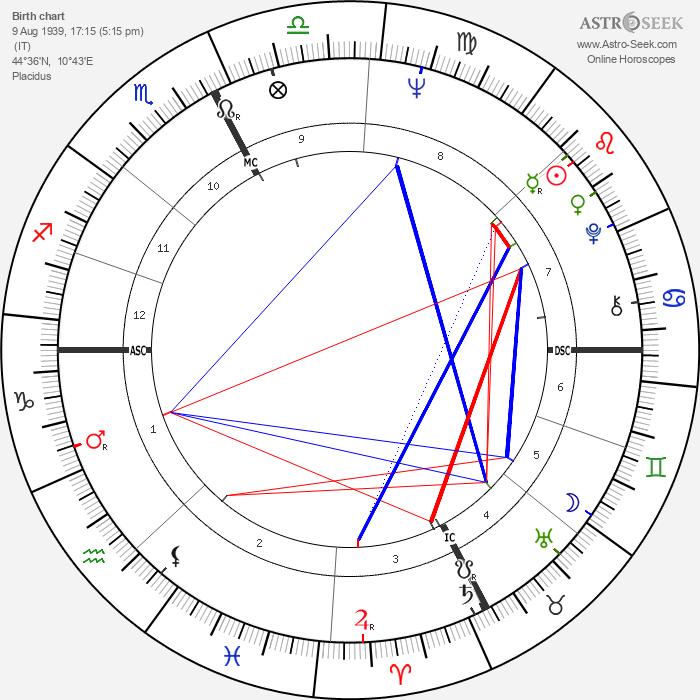 Romano Prodi - Astrology Natal Birth Chart