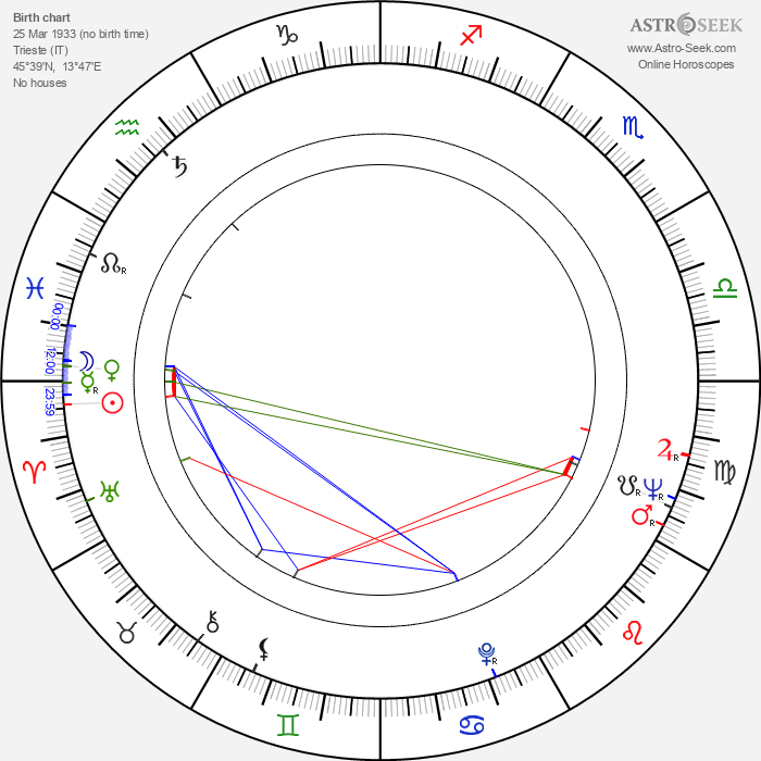 Romano Puppo - Astrology Natal Birth Chart