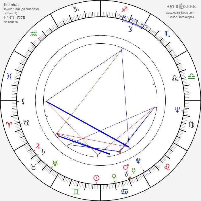 Romano Scavolini - Astrology Natal Birth Chart
