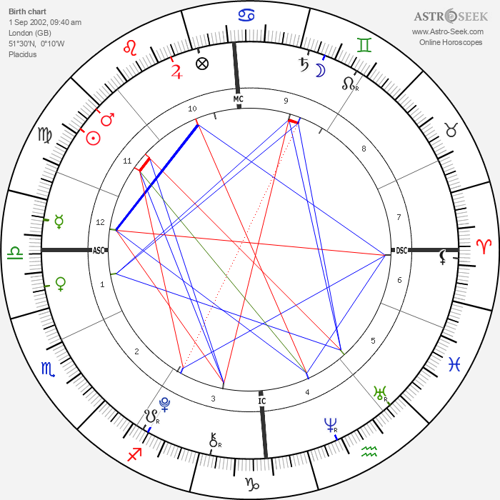 Romeo Beckham - Astrology Natal Birth Chart