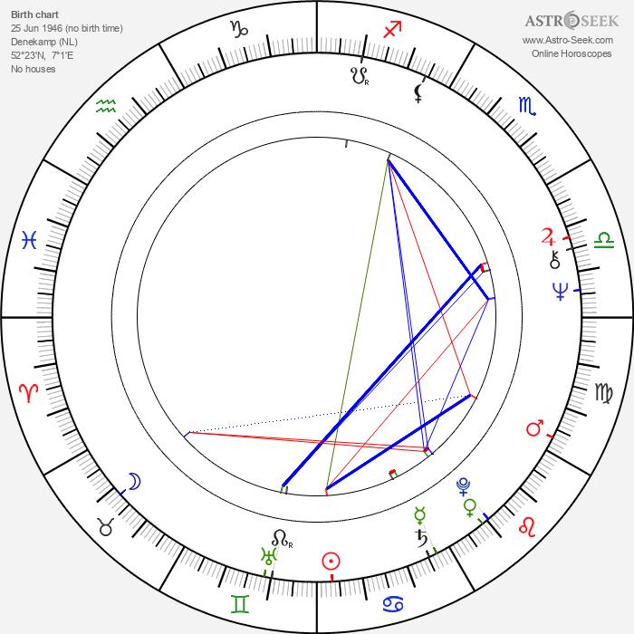 Roméo Dallaire - Astrology Natal Birth Chart