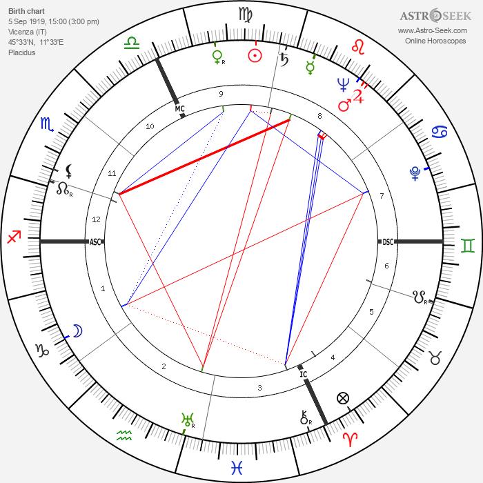 Romeo Menti - Astrology Natal Birth Chart