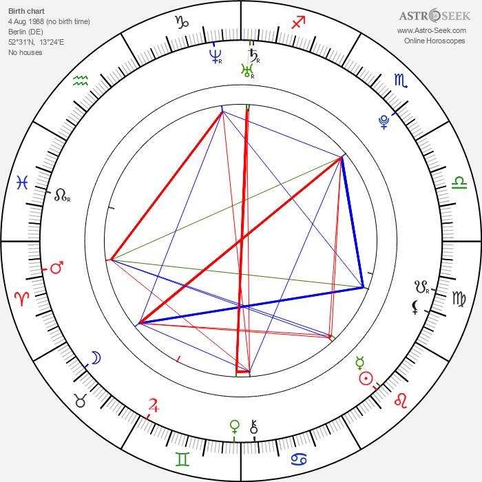 Romeo Nightingale - Astrology Natal Birth Chart