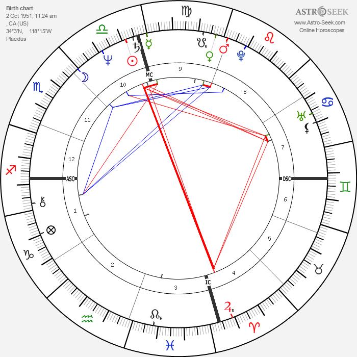 Romina Power - Astrology Natal Birth Chart