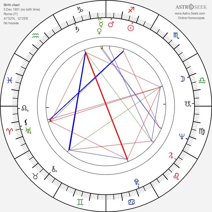 Romolo Guerrieri - Astrology Natal Birth Chart