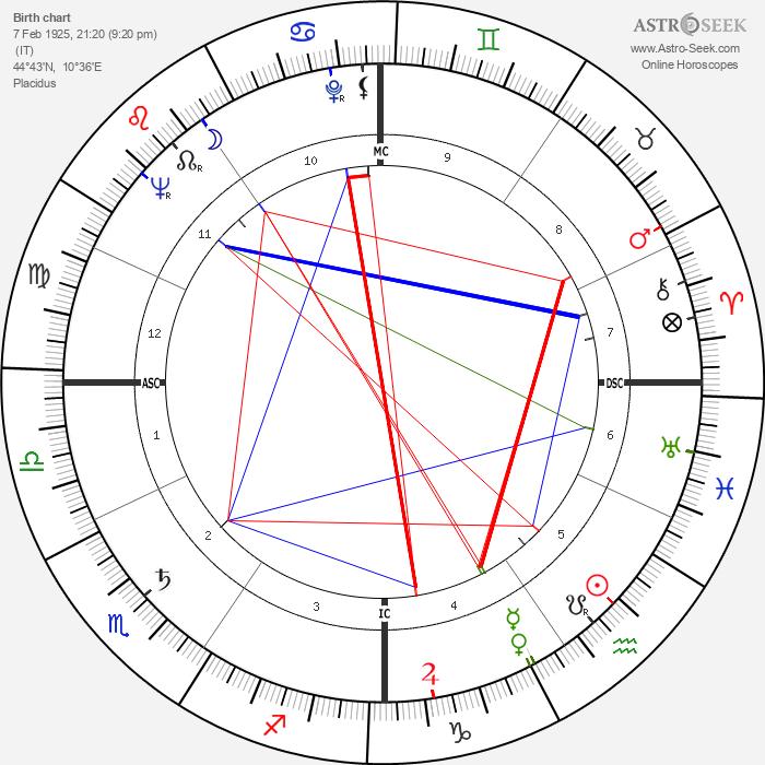 Romolo Valli - Astrology Natal Birth Chart