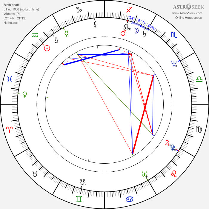 Romuald Andrzej Klos - Astrology Natal Birth Chart